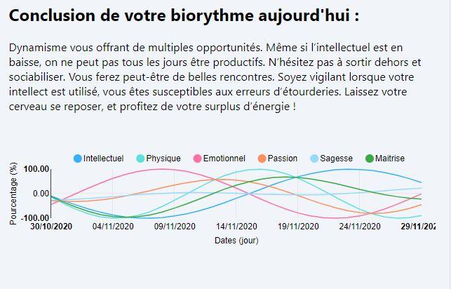 Conclusion biorythme